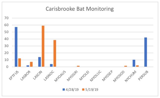 Bat monitoring chart