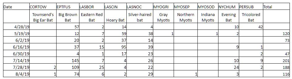 Carisbrooke Bat Monitoring